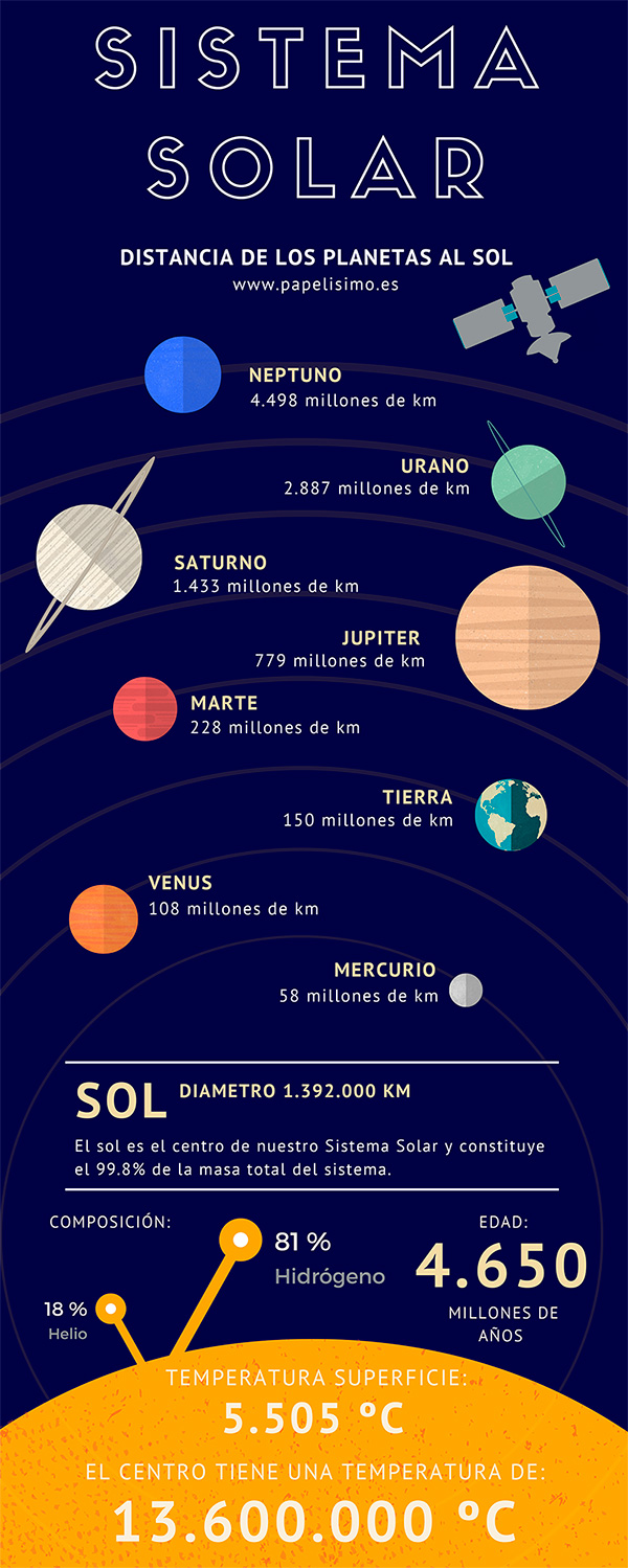 Sistema solar para ni os horario y etiquetas para el cole for Del sol horario